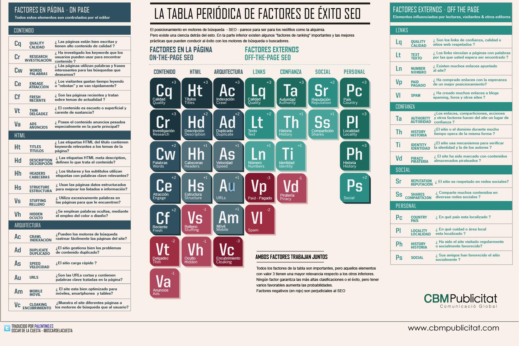 La-tabla-periodica-del-seo-cbm_publicitat